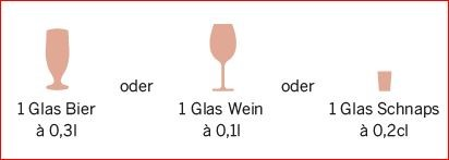 Maßeinheit Standardgläser